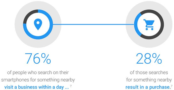 local seo smart phone and buyer intent stats